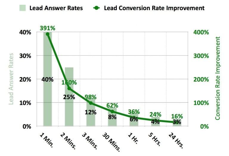 lead-follow-up-close-ratio