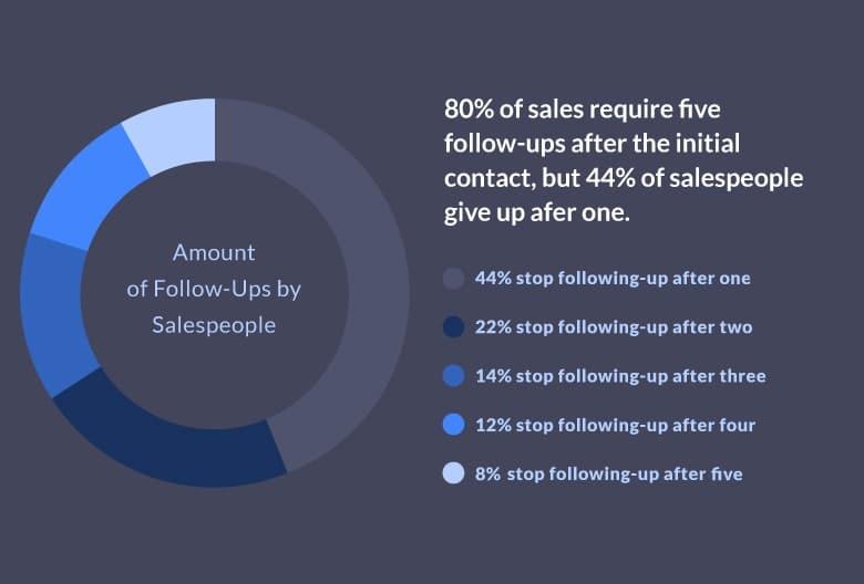 sales-follow-up